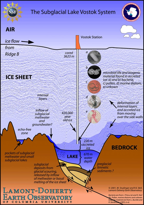 A diagram of Lake Vostok